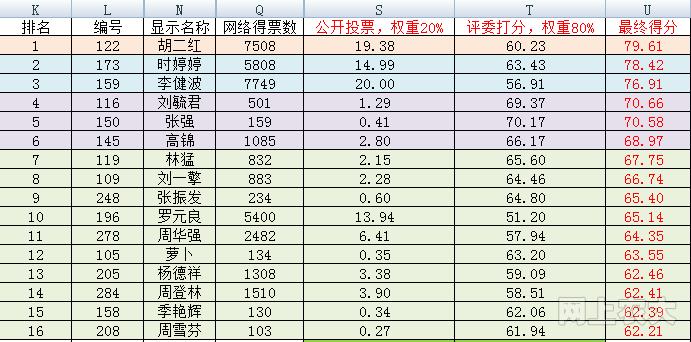 学友组总分排名.png