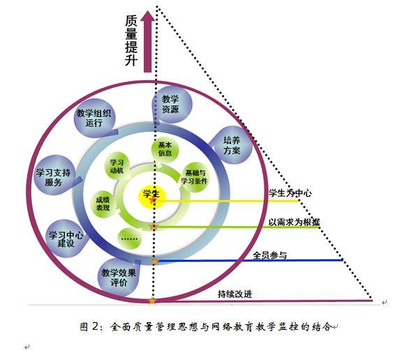 三角结构中,四条底边分别代表全面质量管理的四个核心思想.
